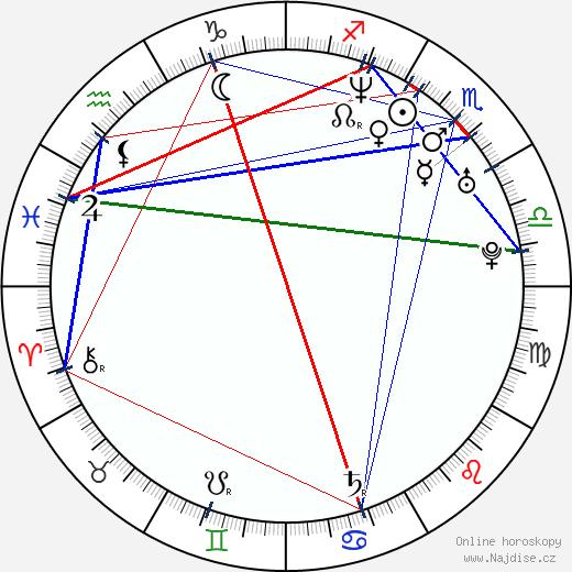 Lada Jelínková wikipedie wiki 2020, 2021 horoskop