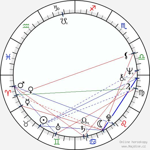 Laďa Kerndl wikipedie wiki 2018, 2019 horoskop