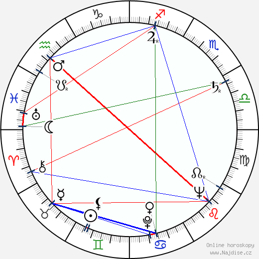 Ladislav Chudík wikipedie wiki 2020, 2021 horoskop
