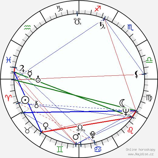 Ladislav Fecko wikipedie wiki 2018, 2019 horoskop