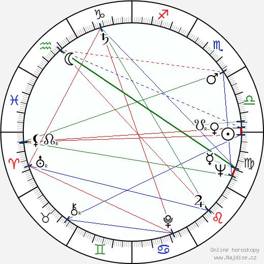 Ladislav Fialka wikipedie wiki 2020, 2021 horoskop