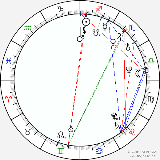 Ladislav Gerendáš wikipedie wiki 2018, 2019 horoskop