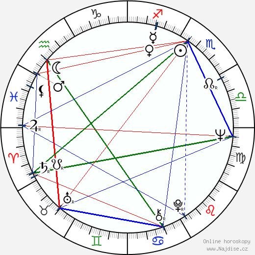 Ladislav Goral wikipedie wiki 2019, 2020 horoskop