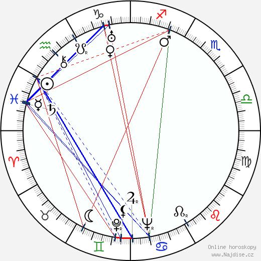 Ladislav Gzela wikipedie wiki 2020, 2021 horoskop