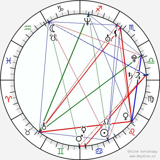 Ladislav Hampl wikipedie wiki 2018, 2019 horoskop