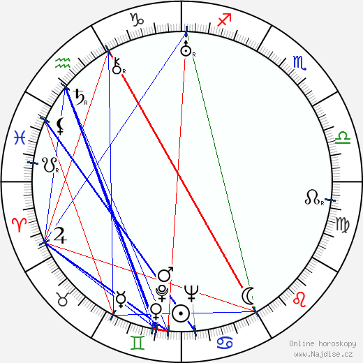 Ladislav Hemmer wikipedie wiki 2020, 2021 horoskop