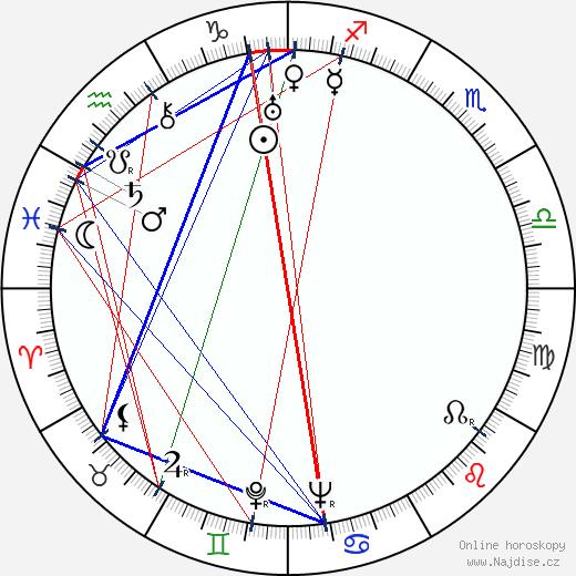 Ladislav Janeček wikipedie wiki 2020, 2021 horoskop