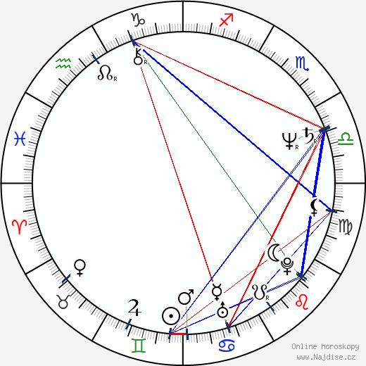 Ladislav Kaboš wikipedie wiki 2019, 2020 horoskop