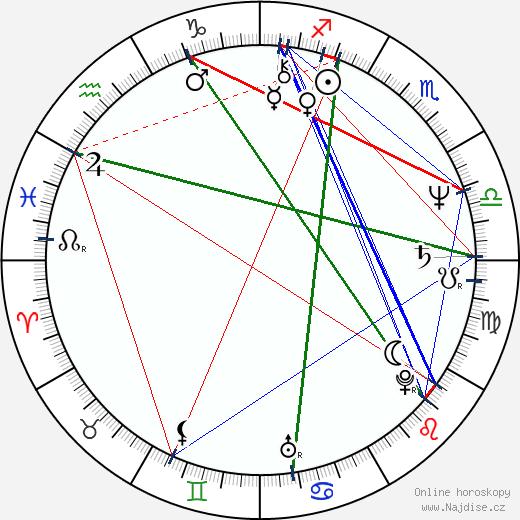 Ladislav Kolář wikipedie wiki 2020, 2021 horoskop