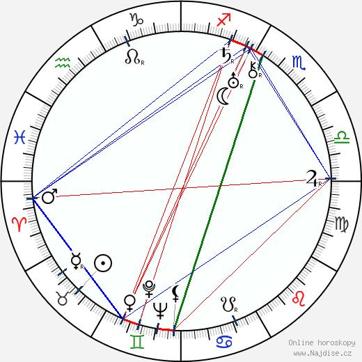 Ladislav Kulhánek wikipedie wiki 2019, 2020 horoskop