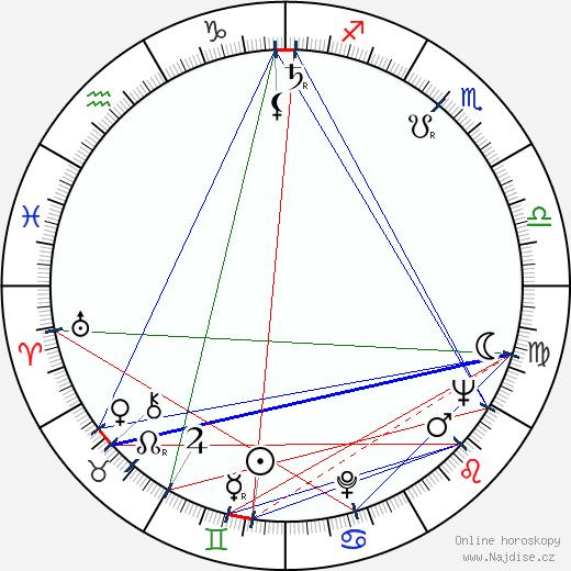 Ladislav Menzel wikipedie wiki 2018, 2019 horoskop