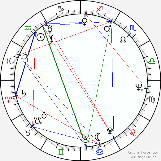 Ladislav Mrkvička wikipedie wiki 2019, 2020 horoskop