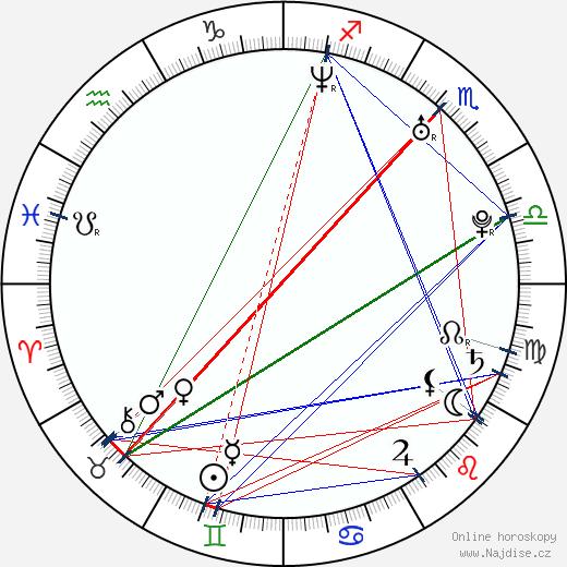 Ladislav Nagy wikipedie wiki 2017, 2018 horoskop