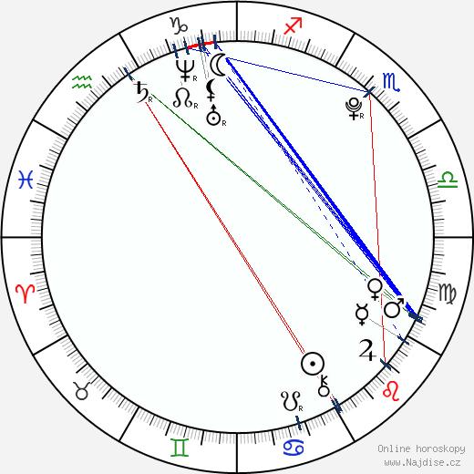 Ladislav Ondřej wikipedie wiki 2020, 2021 horoskop