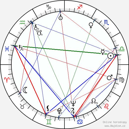 Ladislav Pešek wikipedie wiki 2017, 2018 horoskop