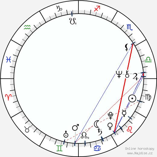 Ladislav Potměšil wikipedie wiki 2018, 2019 horoskop