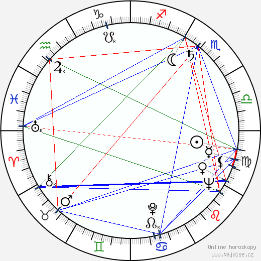 Ladislav Šamlot wikipedie wiki 2018, 2019 horoskop