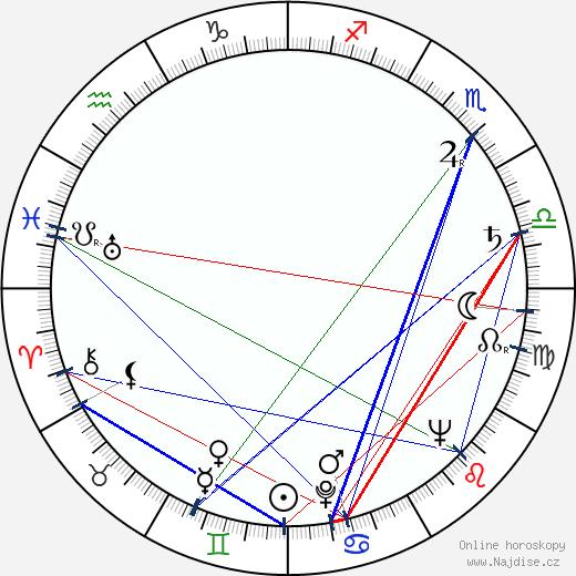 Ladislav Šimek wikipedie wiki 2018, 2019 horoskop