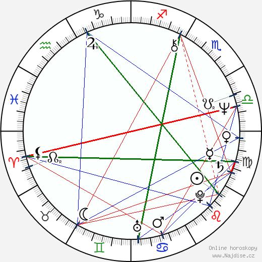 Ladislav Špaček wikipedie wiki 2020, 2021 horoskop