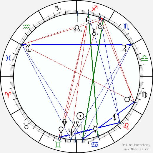Ladislav Struna wikipedie wiki 2020, 2021 horoskop