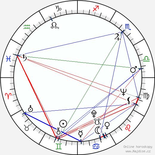 Ladislav Tajovský wikipedie wiki 2018, 2019 horoskop