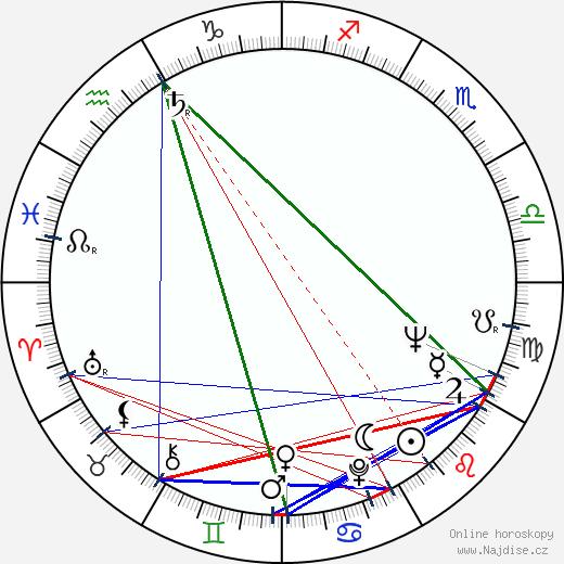 Ladislav Trojan wikipedie wiki 2019, 2020 horoskop