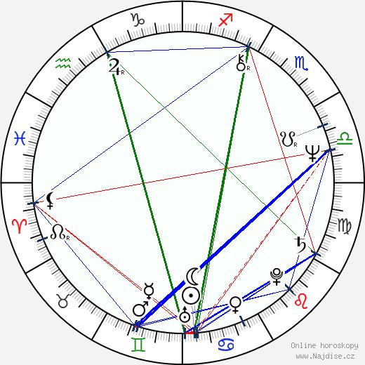 Laďka Kozderková wikipedie wiki 2017, 2018 horoskop