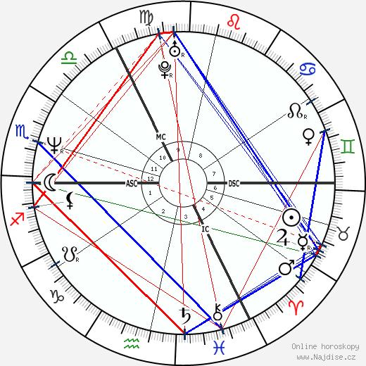 Lady Helen Taylor wikipedie wiki 2017, 2018 horoskop