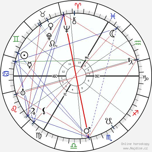 Lady Ottoline Morrell wikipedie wiki 2018, 2019 horoskop