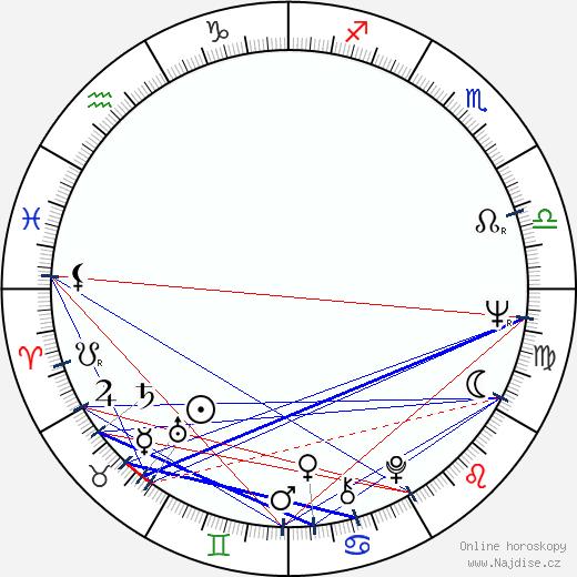 Lainie Kazan wikipedie wiki 2020, 2021 horoskop