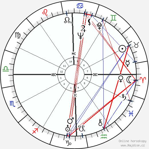 Lakshman Joo wikipedie wiki 2019, 2020 horoskop