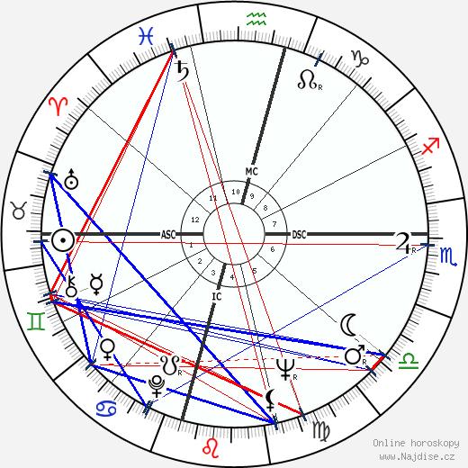 Lama Thubten Yeshe wikipedie wiki 2018, 2019 horoskop