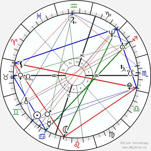 Lana Del Rey wikipedie wiki 2019, 2020 horoskop