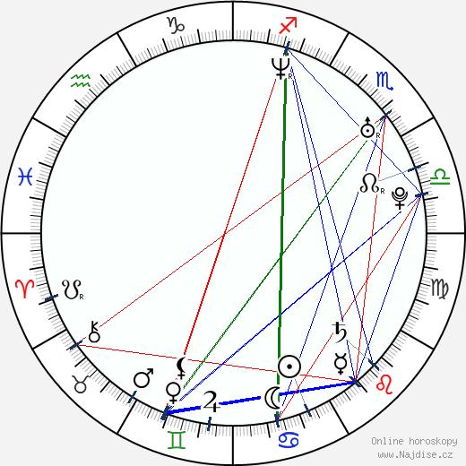 Lana Parrilla wikipedie wiki 2019, 2020 horoskop