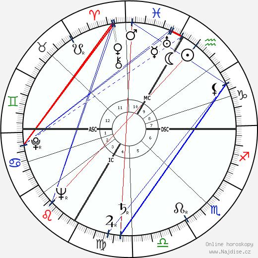Lana Turner wikipedie wiki 2018, 2019 horoskop