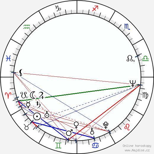 Lance Henriksen wikipedie wiki 2020, 2021 horoskop