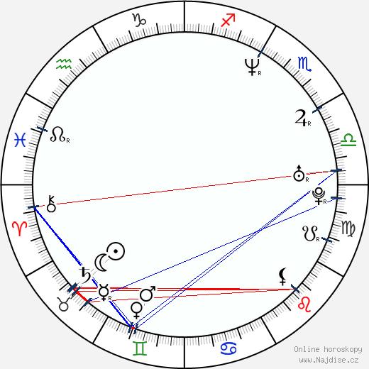 LaPhonso Ellis wikipedie wiki 2018, 2019 horoskop