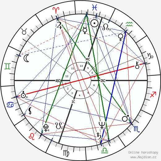 Laraine Newman wikipedie wiki 2020, 2021 horoskop