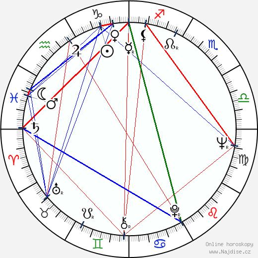 Larisa Šepiťko wikipedie wiki 2019, 2020 horoskop