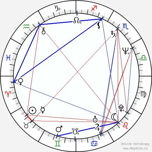 Larisa Udovičenko wikipedie wiki 2020, 2021 horoskop
