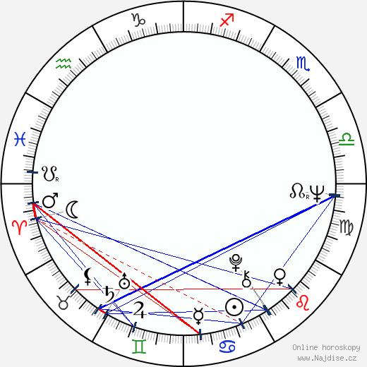 Larry Cohen wikipedie wiki 2020, 2021 horoskop