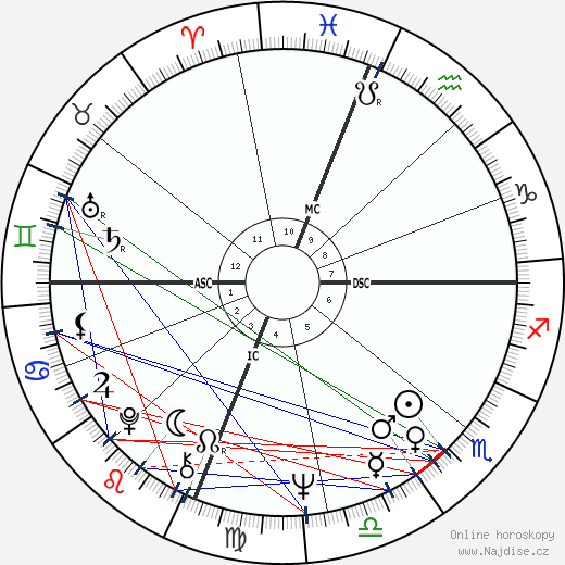 Larry Flynt wikipedie wiki 2019, 2020 horoskop