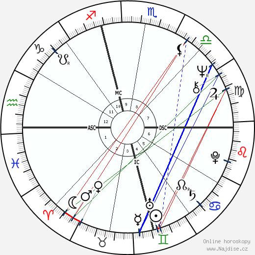 Larry Howard wikipedie wiki 2019, 2020 horoskop