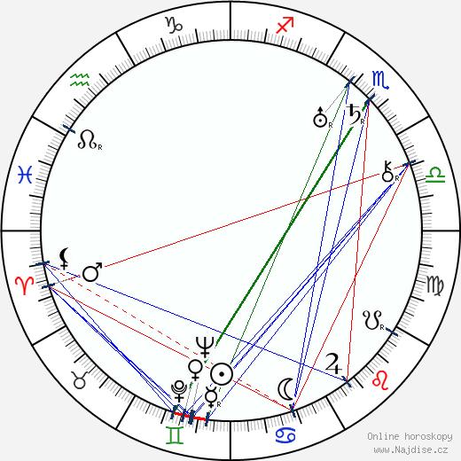 Larry Keating wikipedie wiki 2017, 2018 horoskop