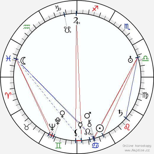 Larry Semon wikipedie wiki 2018, 2019 horoskop