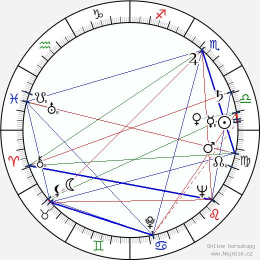 László Kabos wikipedie wiki 2018, 2019 horoskop