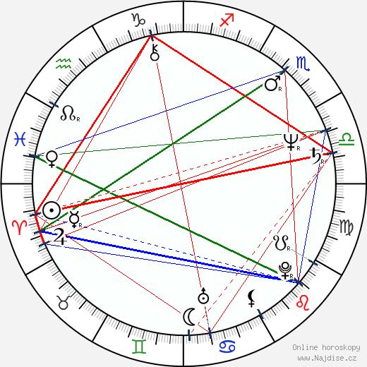László Tőkés wikipedie wiki 2018, 2019 horoskop