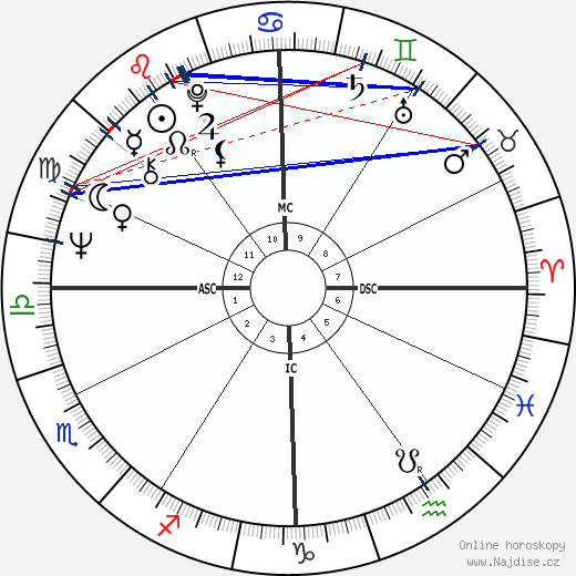 Laura Biagiotti wikipedie wiki 2019, 2020 horoskop