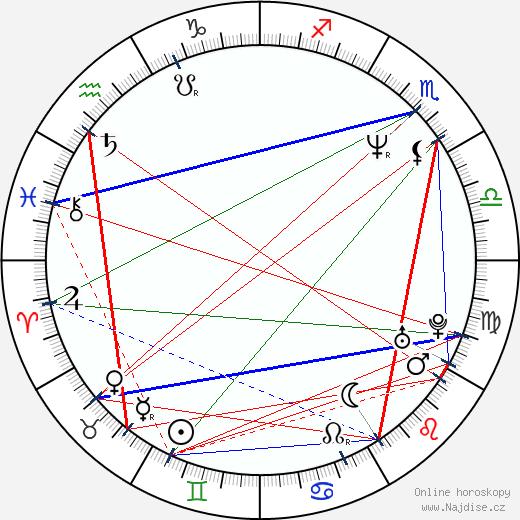 Laura Dean wikipedie wiki 2019, 2020 horoskop