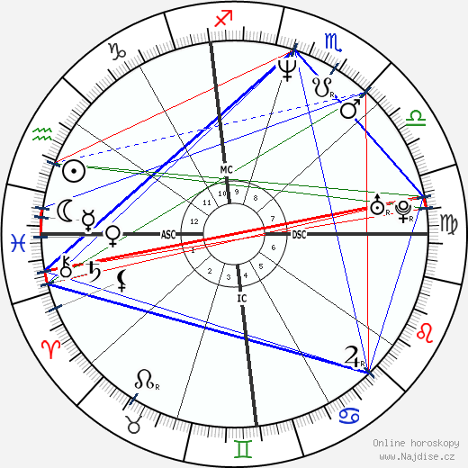 Laura Dern wikipedie wiki 2020, 2021 horoskop